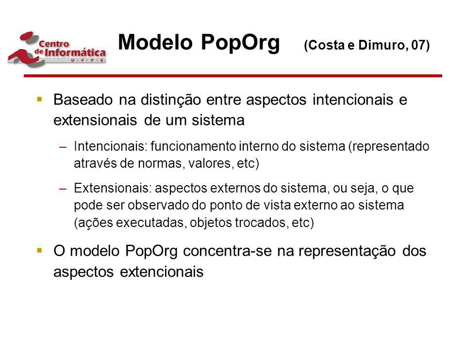 Modelo PopOrg (Costa e Dimuro, 07)  Baseado na distinção entre aspectos intencionais e extensionais de um sistema –Intencionais: funcionamento intern