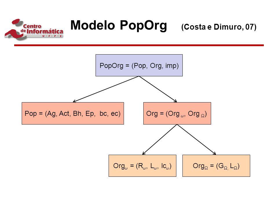 PopOrg = (Pop, Org, imp) Pop = (Ag, Act, Bh, Ep, bc, ec)Org = (Org , Org  ) Org  = (R , L , lc  )Org  = (G , L  ) Modelo PopOrg (Costa e Dimu