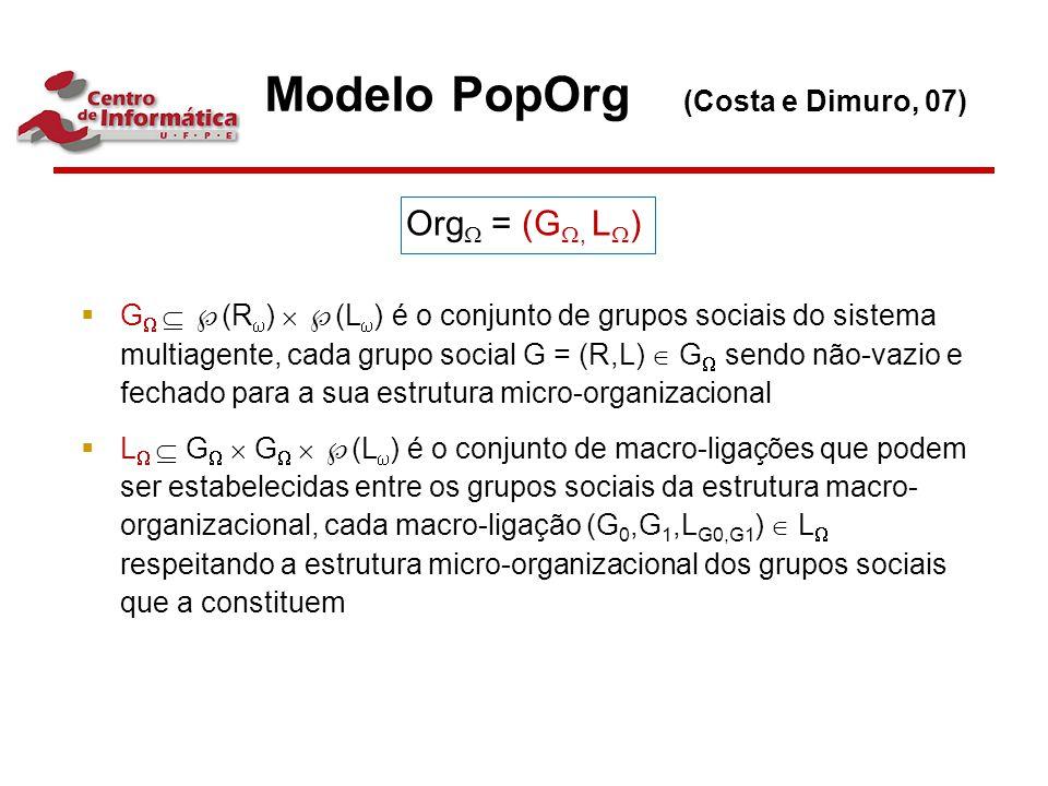 Org  = (G , L  )  G    (R  )   (L  ) é o conjunto de grupos sociais do sistema multiagente, cada grupo social G = (R,L)  G  sendo não-vaz