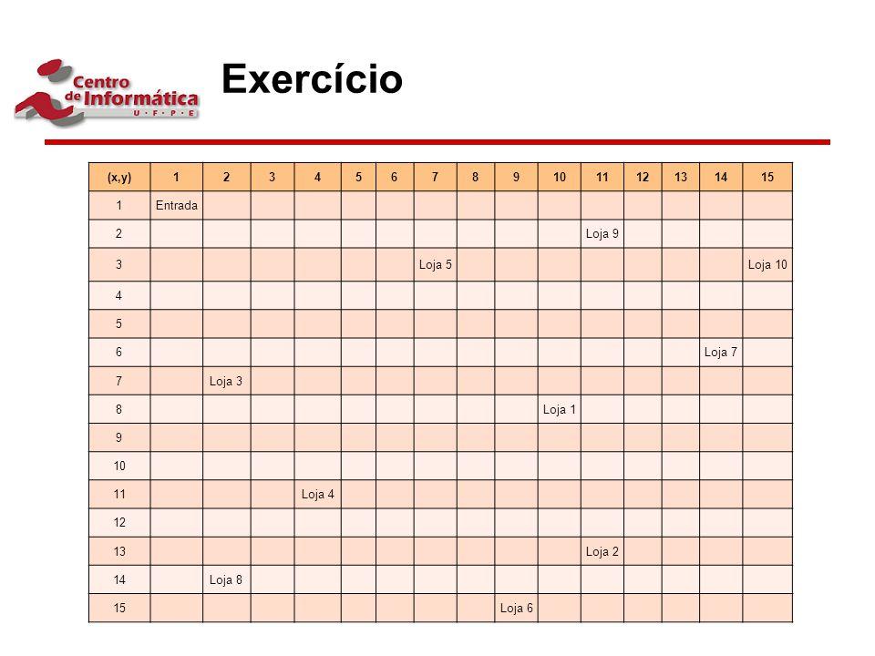 Exercício (x,y)123456789101112131415 1Entrada 2Loja 9 3Loja 5Loja 10 4 5 6Loja 7 7Loja 3 8Loja 1 9 10 11Loja 4 12 13Loja 2 14Loja 8 15 Loja 6