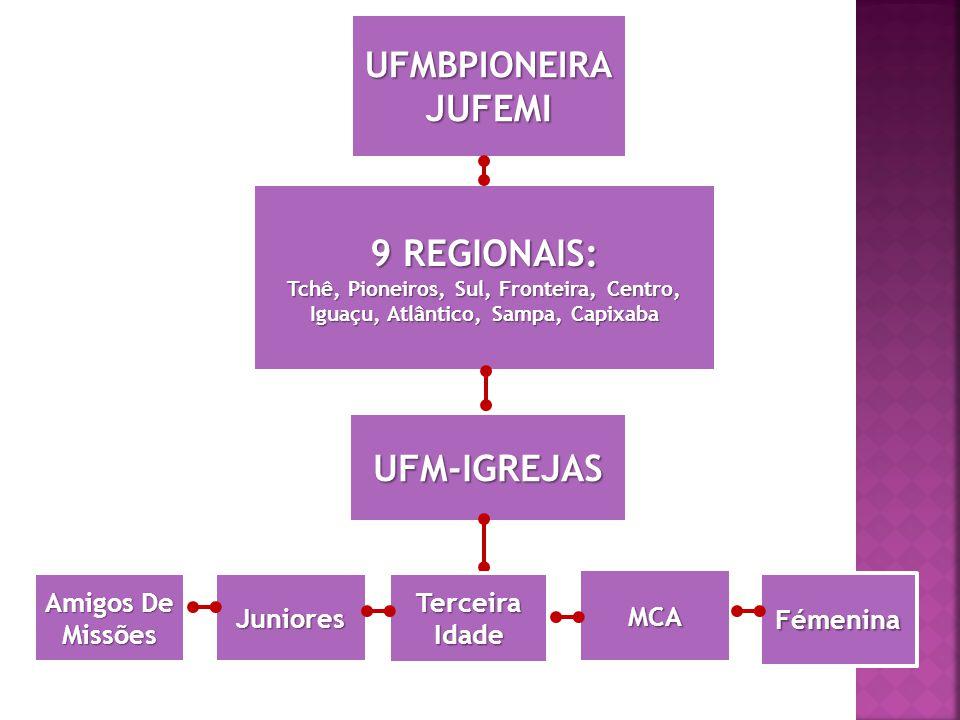 UFMBPIONEIRAJUFEMI 9 REGIONAIS: Tchê, Pioneiros, Sul, Fronteira, Centro, Iguaçu, Atlântico, Sampa, Capixaba Amigos De Missões UFM-IGREJAS Juniores Fémenina Terceira Idade MCA