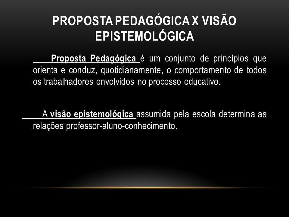 PROPOSTA PEDAGÓGICA X VISÃO EPISTEMOLÓGICA Proposta Pedagógica é um conjunto de princípios que orienta e conduz, quotidianamente, o comportamento de t