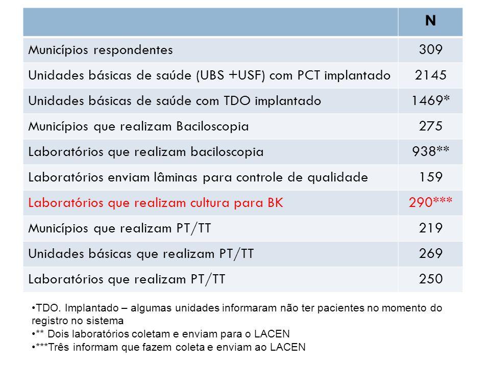 N Municípios respondentes309 Unidades básicas de saúde (UBS +USF) com PCT implantado2145 Unidades básicas de saúde com TDO implantado1469* Municípios