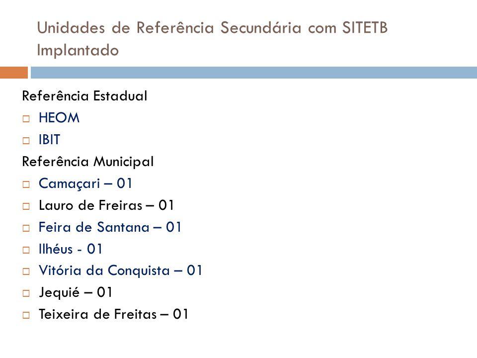 Unidades de Referência Secundária com SITETB Implantado Referência Estadual  HEOM  IBIT Referência Municipal  Camaçari – 01  Lauro de Freiras – 01
