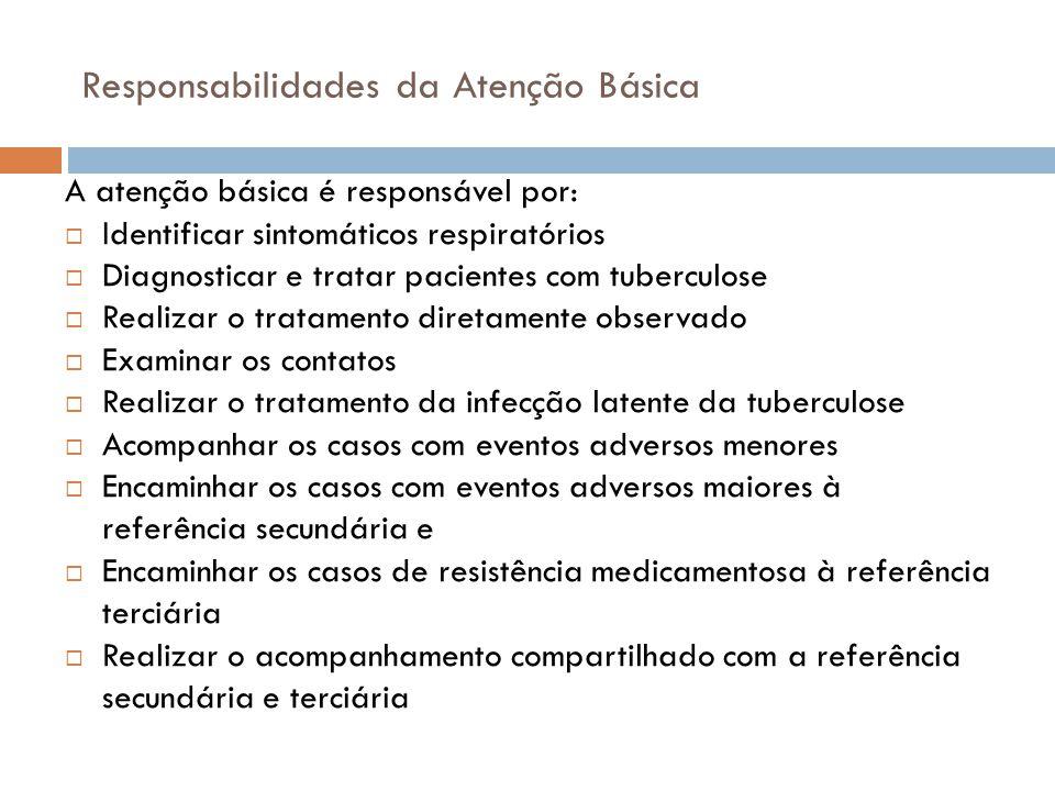 Responsabilidades da Atenção Básica A atenção básica é responsável por:  Identificar sintomáticos respiratórios  Diagnosticar e tratar pacientes com