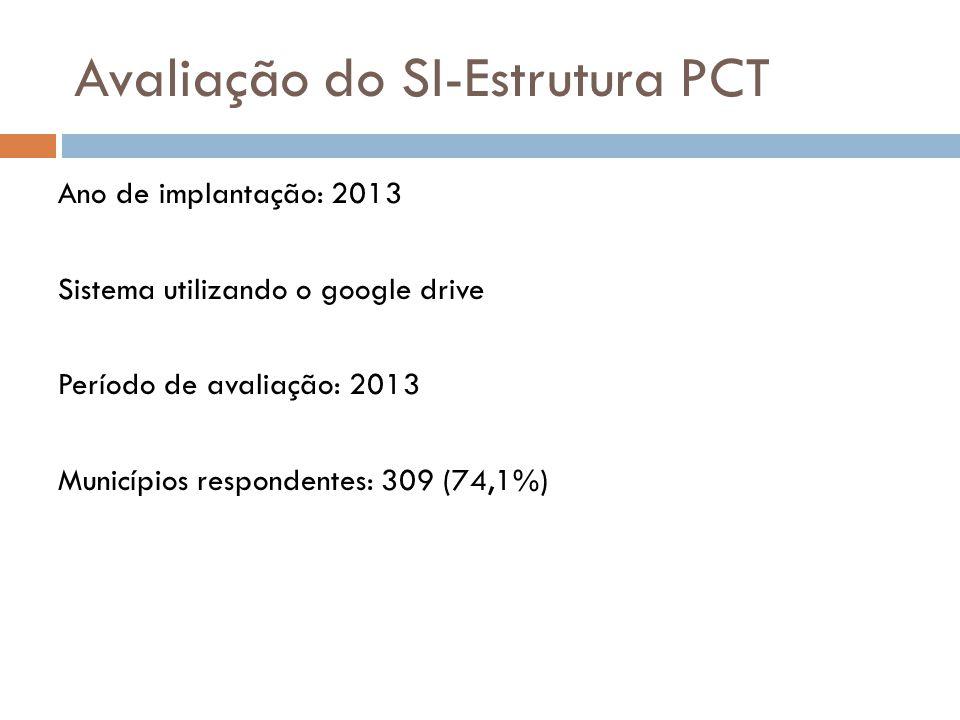 Avaliação do SI-Estrutura PCT Ano de implantação: 2013 Sistema utilizando o google drive Período de avaliação: 2013 Municípios respondentes: 309 (74,1