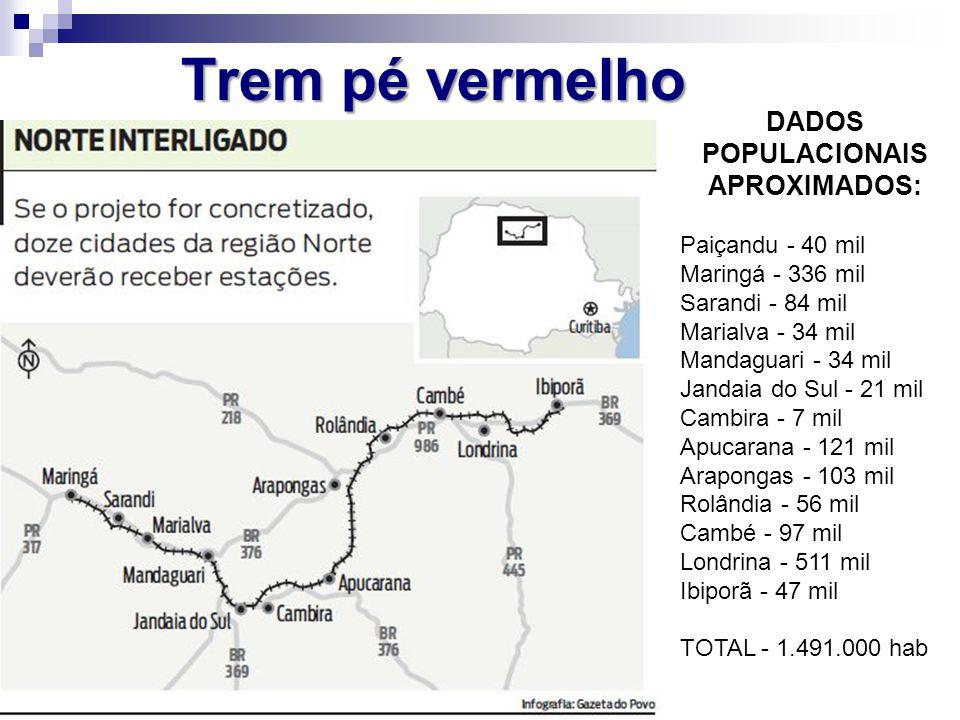 Trem pé vermelho DADOS POPULACIONAIS APROXIMADOS: Paiçandu - 40 mil Maringá - 336 mil Sarandi - 84 mil Marialva - 34 mil Mandaguari - 34 mil Jandaia d