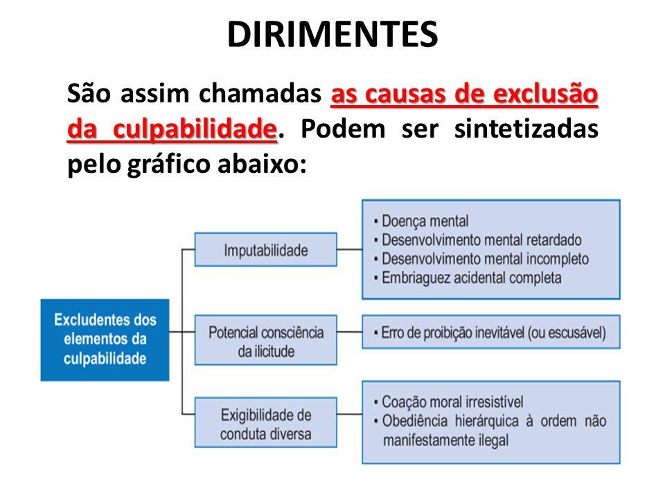 DIRIMENTES as causas de exclusão da culpabilidade São assim chamadas as causas de exclusão da culpabilidade. Podem ser sintetizadas pelo gráfico ab