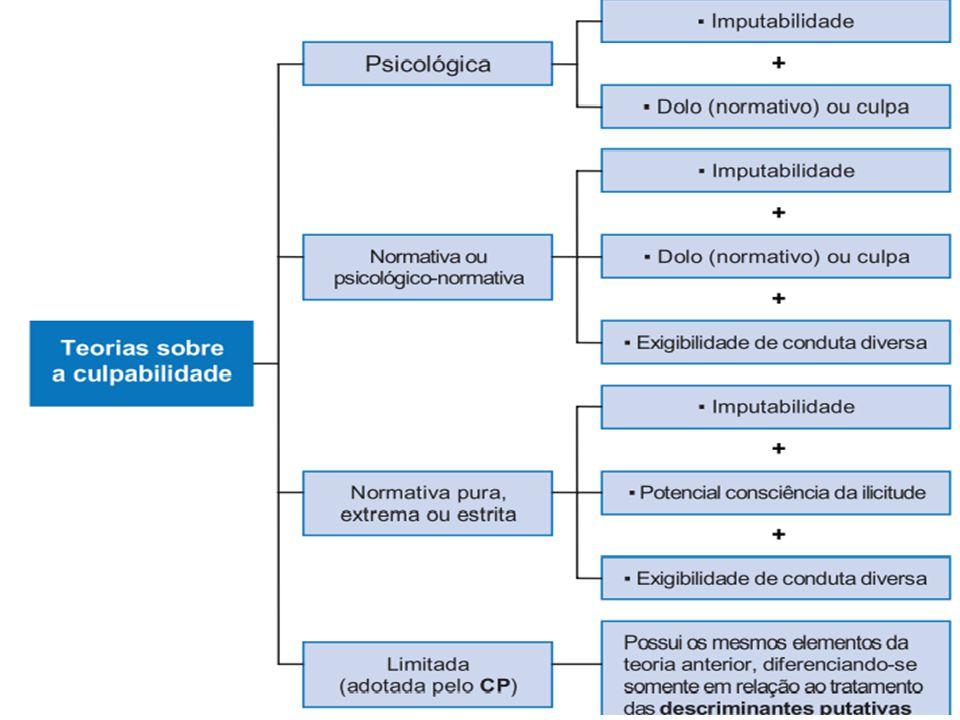 CONSEQUÊNCIAS: a)VOLUNTÁRIA PREORDENADA: a)VOLUNTÁRIA PREORDENADA: responderá pelo crime cometido e incidirá agravante (art.