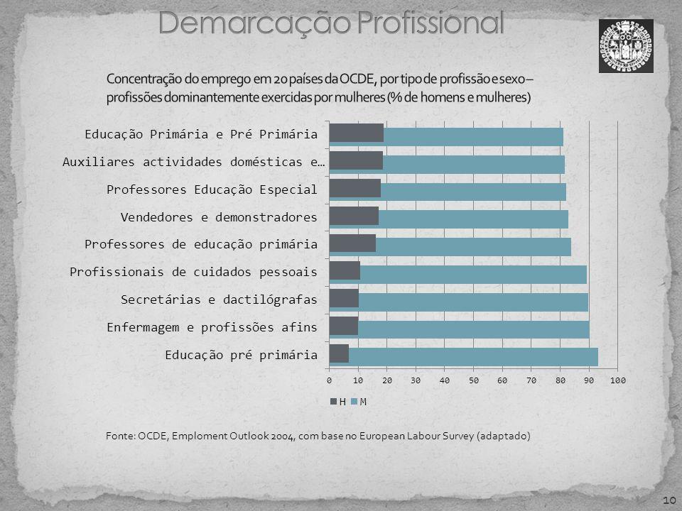10 Fonte: OCDE, Emploment Outlook 2004, com base no European Labour Survey (adaptado)