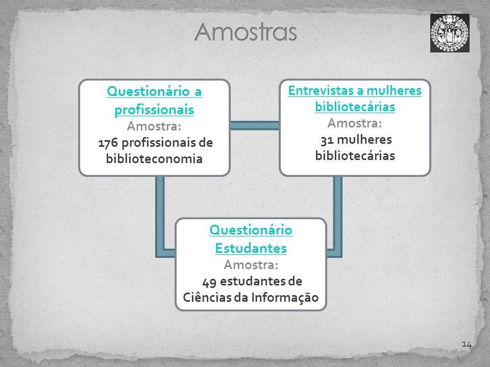 Questionário a profissionais Amostra: 176 profissionais de biblioteconomia 14 Entrevistas a mulheres bibliotecárias Amostra: 31 mulheres bibliotecária