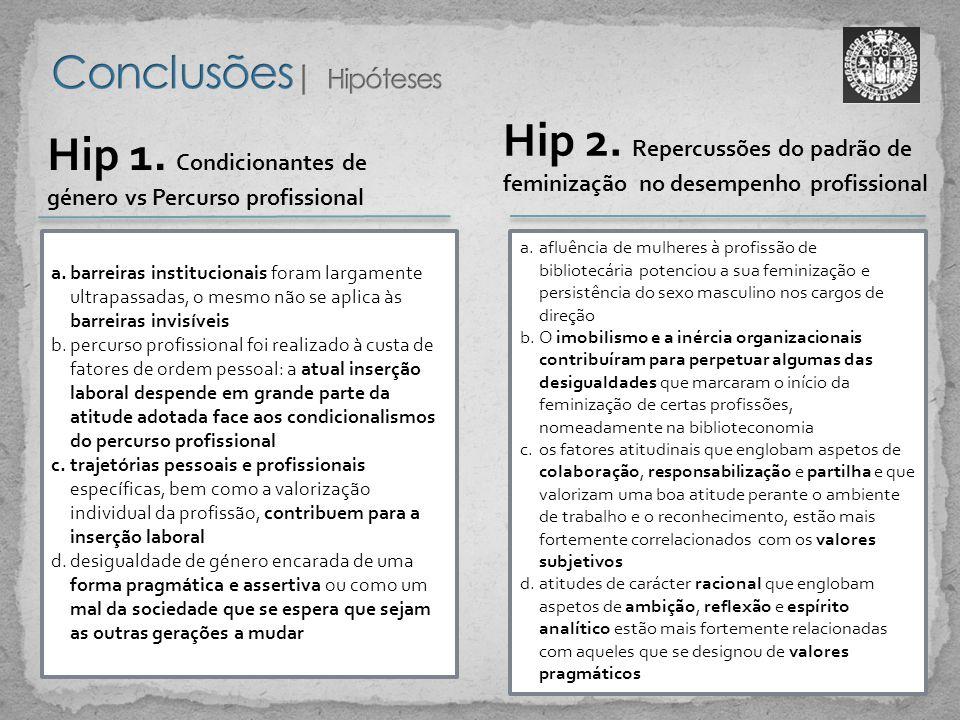 Hip 1. Condicionantes de género vs Percurso profissional Hip 2. Repercussões do padrão de feminização no desempenho profissional a.barreiras instituci