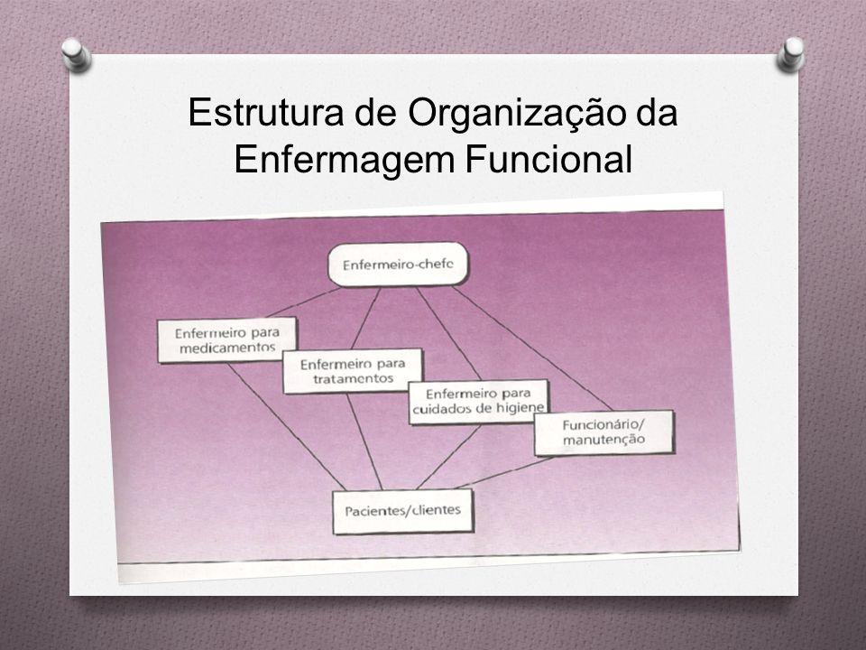 Estrutura de Organização da Enfermagem Funcional