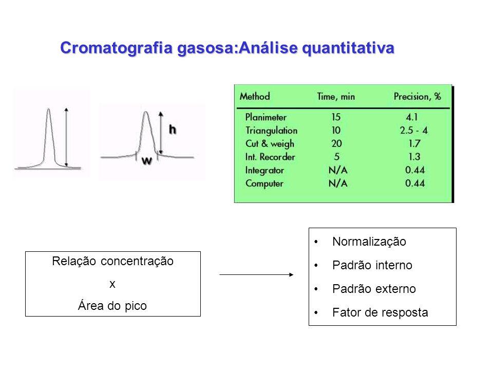 Cromatografia gasosa:Análise quantitativa Normalização Padrão interno Padrão externo Fator de resposta Relação concentração x Área do pico