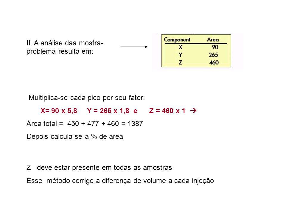 II. A análise daa mostra- problema resulta em: Multiplica-se cada pico por seu fator: X= 90 x 5,8 Y = 265 x 1,8 e Z = 460 x 1  Área total = 450 + 477