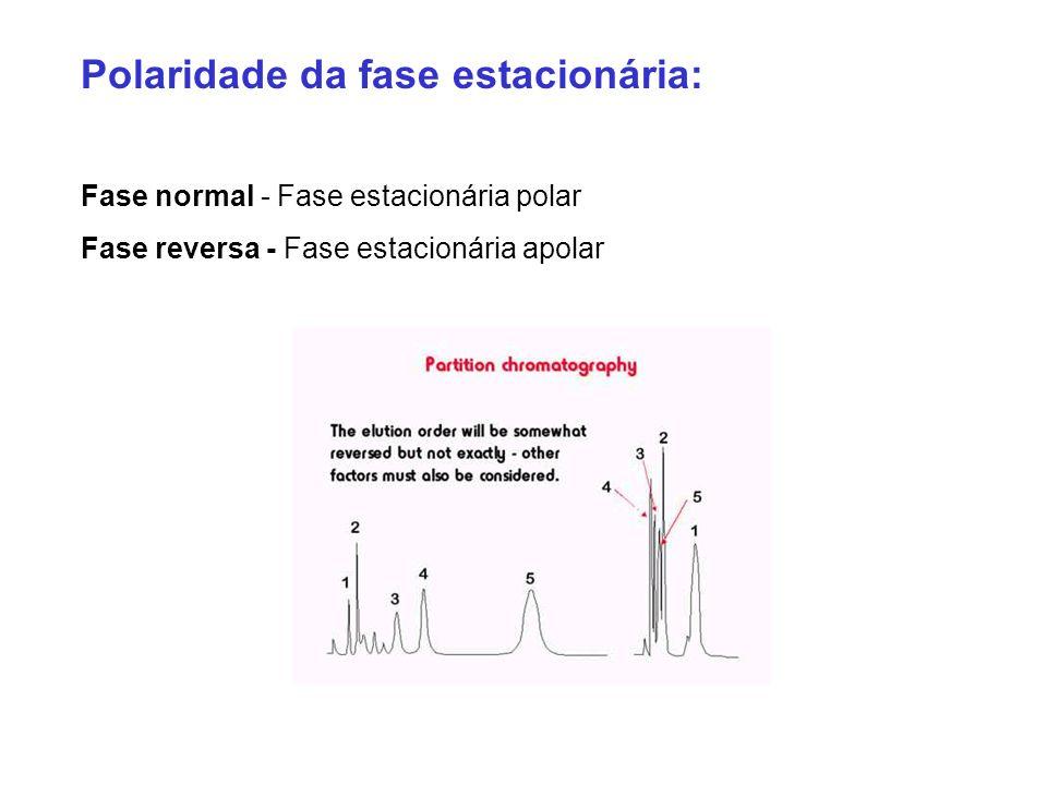 Polaridade da fase estacionária: Fase normal - Fase estacionária polar Fase reversa - Fase estacionária apolar