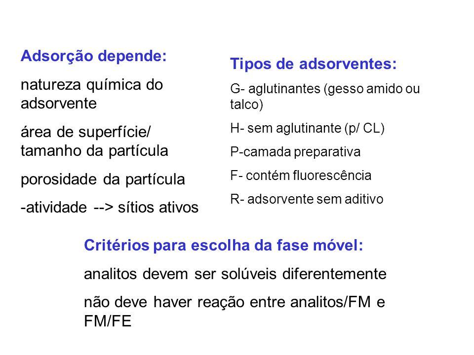 Tipos de adsorventes: G- aglutinantes (gesso amido ou talco) H- sem aglutinante (p/ CL) P-camada preparativa F- contém fluorescência R- adsorvente sem aditivo Critérios para escolha da fase móvel: analitos devem ser solúveis diferentemente não deve haver reação entre analitos/FM e FM/FE Adsorção depende: natureza química do adsorvente área de superfície/ tamanho da partícula porosidade da partícula -atividade --> sítios ativos