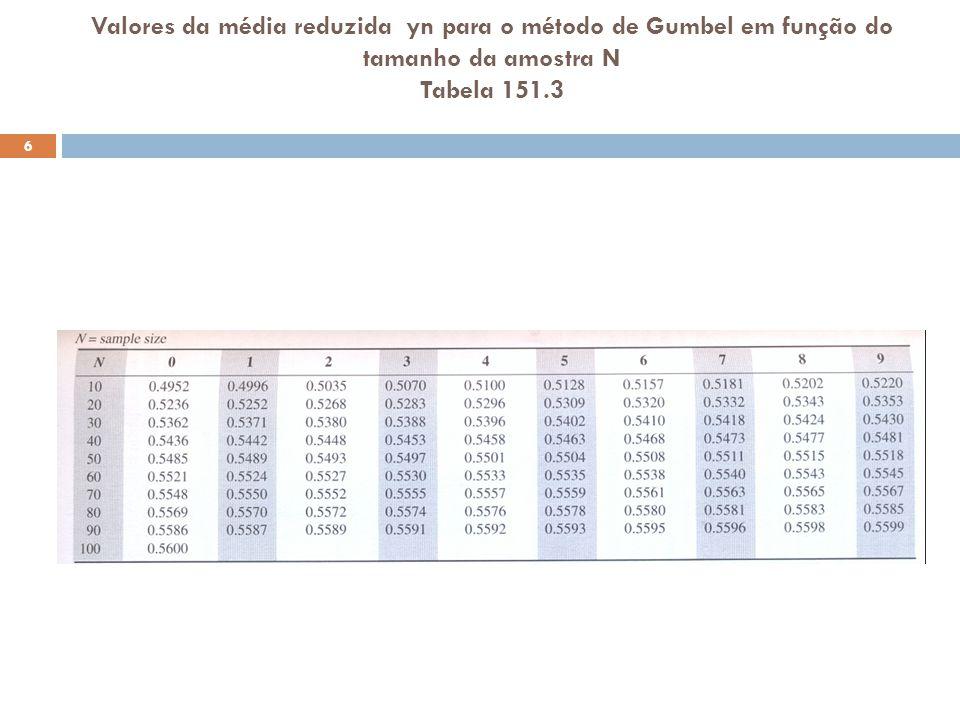 Valores da média reduzida yn para o método de Gumbel em função do tamanho da amostra N Tabela 151.3 6