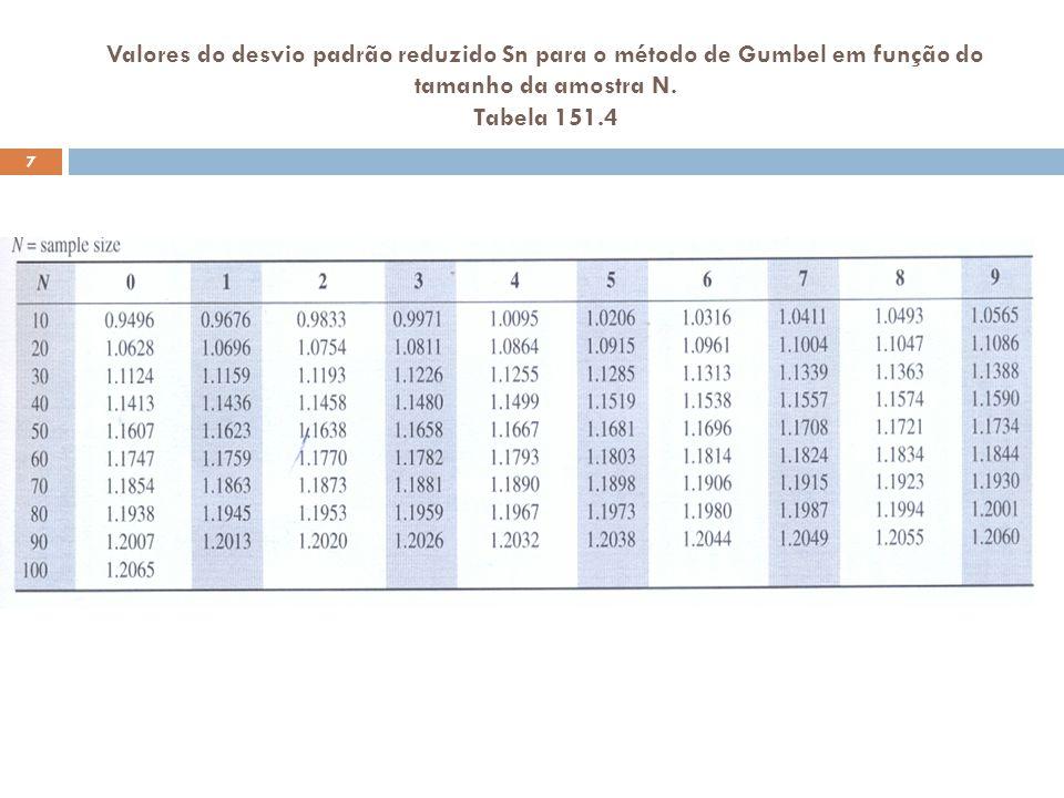 Valores do desvio padrão reduzido Sn para o método de Gumbel em função do tamanho da amostra N. Tabela 151.4 7