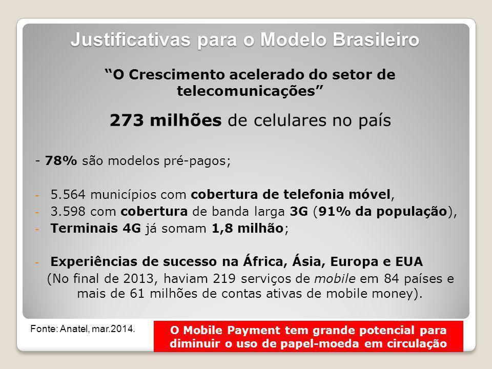 Lei 12.865, de 09 de outubro de 2013 A Lei proporciona condições para regulação e fiscalização do Bacen sobre os meios de pagamentos do país; (...) Estimula o Mobile Payment e a Inclusão Financeira, (...) cria condições básicas para os investimentos (Marcelo Araújo Noronha, BCB) Regulação CMN – BACEN: - Resoluções: 4.282 e 4.283 -Circulares: 3.680, 3.681, 3.682 e 3.683 -3.704 e 3.705 (ajustes)