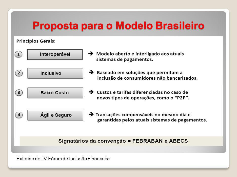 Marco Regulatório para Arranjos e Instituições de Pagamento Problemas a serem resolvidos e questões a serem respondidas