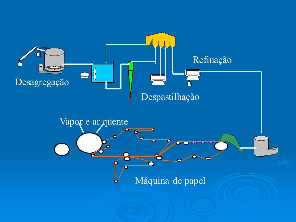 Desagregação Despastilhação Refinação Vapor e ar quente Máquina de papel