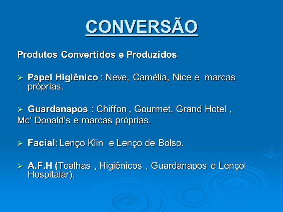 CONVERSÃO Produtos Convertidos e Produzidos  Papel Higiênico : Neve, Camélia, Nice e marcas próprias.  Guardanapos : Chiffon, Gourmet, Grand Hotel,