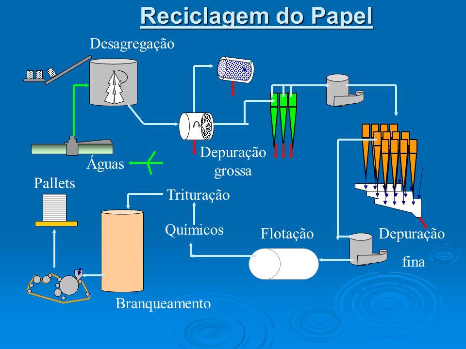 FIBRA RECICLADA  Produção capacidade- 110 t/dia  Consumo de Aparas- 136 a 150 t/dia  Rendimento - 66%  Alvura - 78 a 87 ISO