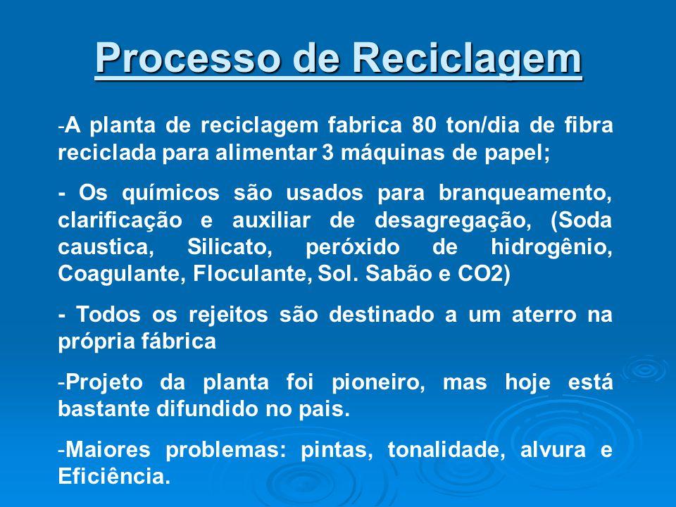 Processo de Reciclagem - A planta de reciclagem fabrica 80 ton/dia de fibra reciclada para alimentar 3 máquinas de papel; - Os químicos são usados para branqueamento, clarificação e auxiliar de desagregação, (Soda caustica, Silicato, peróxido de hidrogênio, Coagulante, Floculante, Sol.