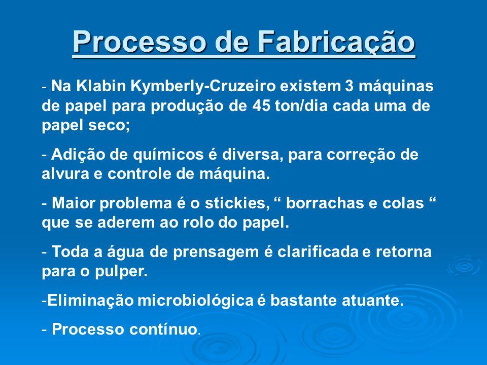 Processo de Fabricação - Na Klabin Kymberly-Cruzeiro existem 3 máquinas de papel para produção de 45 ton/dia cada uma de papel seco; - Adição de químicos é diversa, para correção de alvura e controle de máquina.