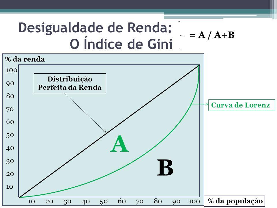 Desigualdade de Renda: O Índice de Gini 10 20 30 40 50 60 70 80 90 100 100 90 80 70 60 50 40 30 20 10 Curva de Lorenz Distribuição Perfeita da Renda A