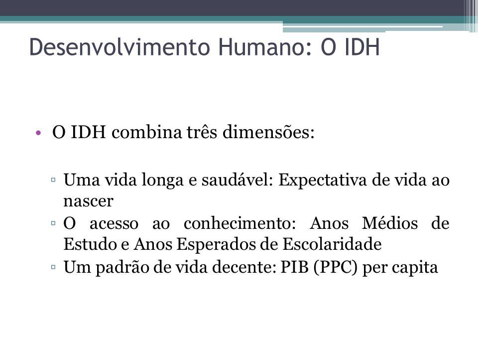 Desenvolvimento Humano: O IDH O IDH combina três dimensões: ▫Uma vida longa e saudável: Expectativa de vida ao nascer ▫O acesso ao conhecimento: Anos