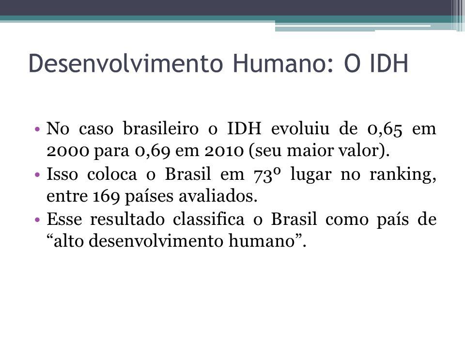 No caso brasileiro o IDH evoluiu de 0,65 em 2000 para 0,69 em 2010 (seu maior valor). Isso coloca o Brasil em 73º lugar no ranking, entre 169 países a