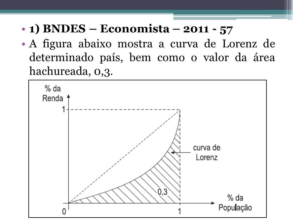 1) BNDES – Economista – 2011 - 57 A figura abaixo mostra a curva de Lorenz de determinado país, bem como o valor da área hachureada, 0,3.