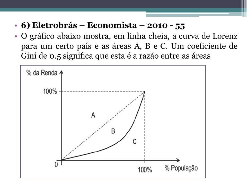 6) Eletrobrás – Economista – 2010 - 55 O gráfico abaixo mostra, em linha cheia, a curva de Lorenz para um certo país e as áreas A, B e C. Um coeficien