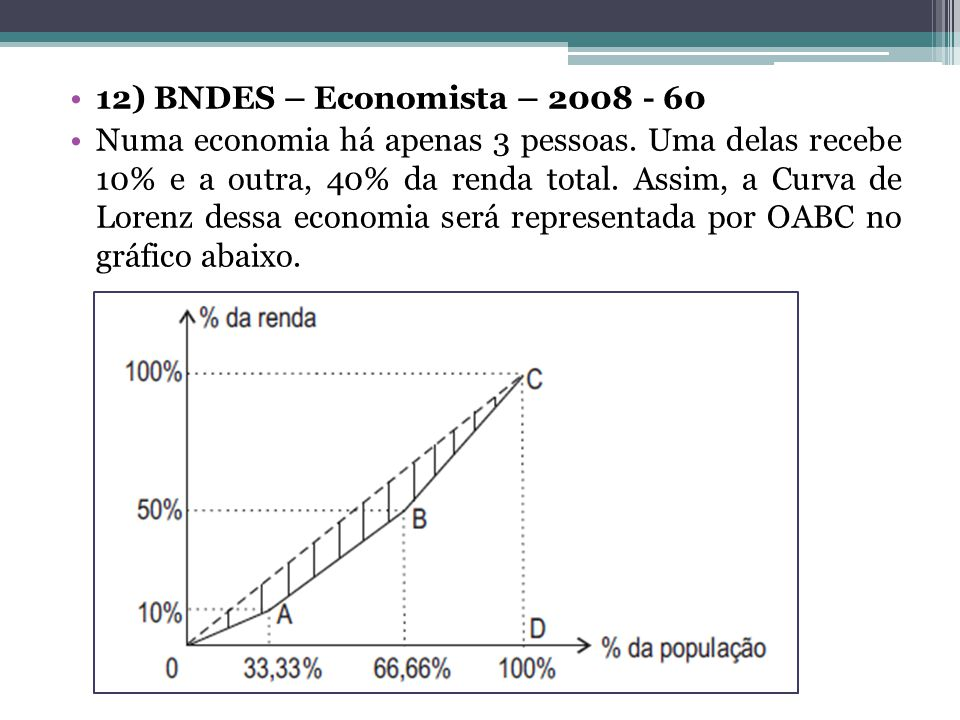 12) BNDES – Economista – 2008 - 60 Numa economia há apenas 3 pessoas. Uma delas recebe 10% e a outra, 40% da renda total. Assim, a Curva de Lorenz des