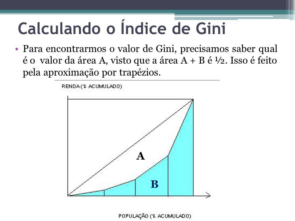 Calculando o Índice de Gini Para encontrarmos o valor de Gini, precisamos saber qual é o valor da área A, visto que a área A + B é ½. Isso é feito pel