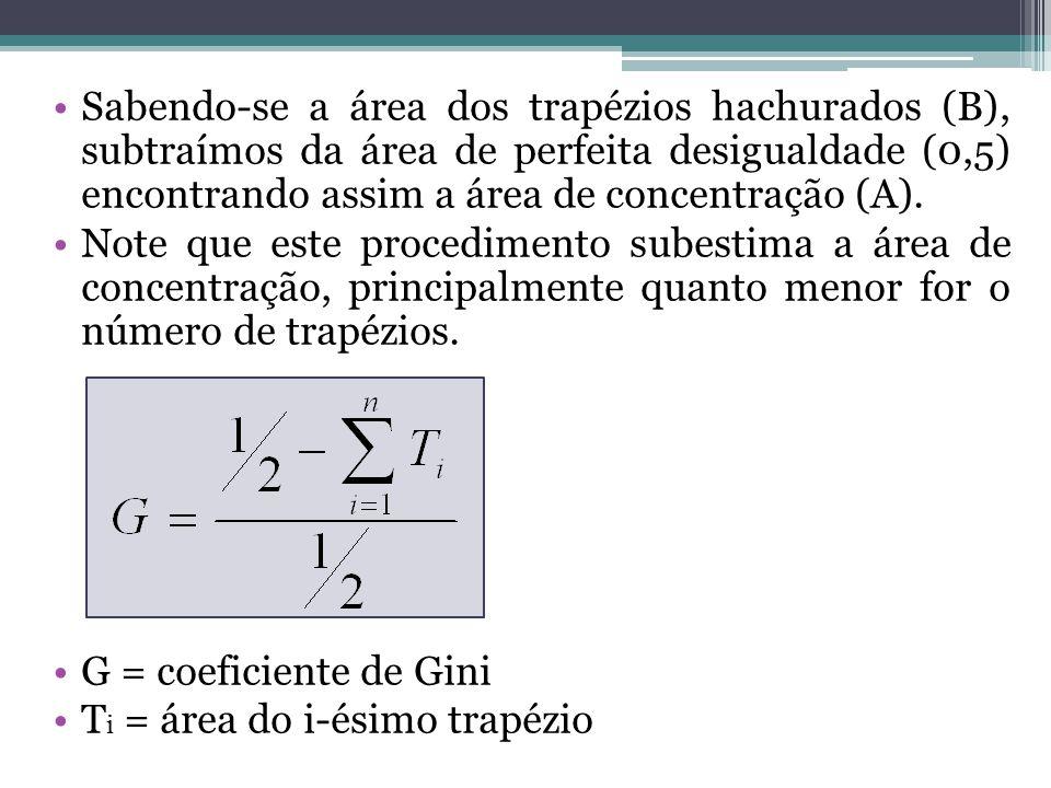 Sabendo-se a área dos trapézios hachurados (B), subtraímos da área de perfeita desigualdade (0,5) encontrando assim a área de concentração (A). Note q