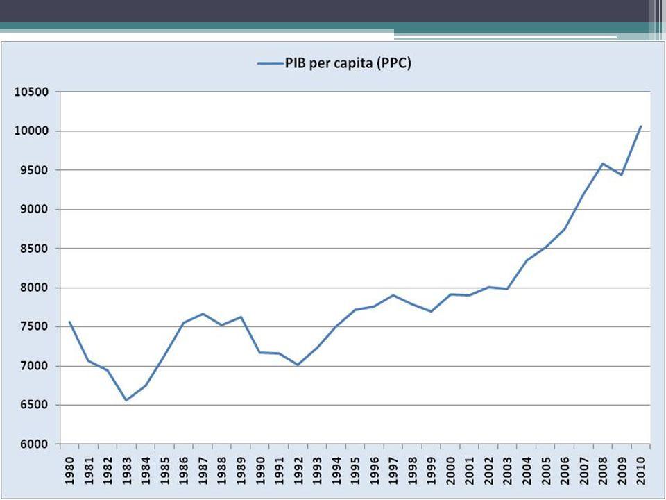 Motivos do Aumento da Taxa de Crescimento Estabilidade macroeconômica.