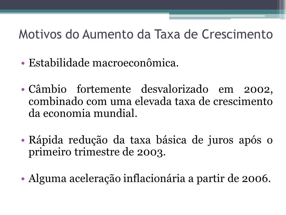 Motivos do Aumento da Taxa de Crescimento Estabilidade macroeconômica. Câmbio fortemente desvalorizado em 2002, combinado com uma elevada taxa de cres
