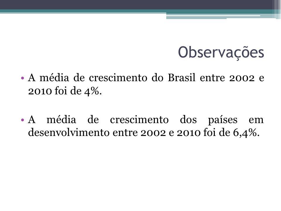 Observações A média de crescimento do Brasil entre 2002 e 2010 foi de 4%. A média de crescimento dos países em desenvolvimento entre 2002 e 2010 foi d