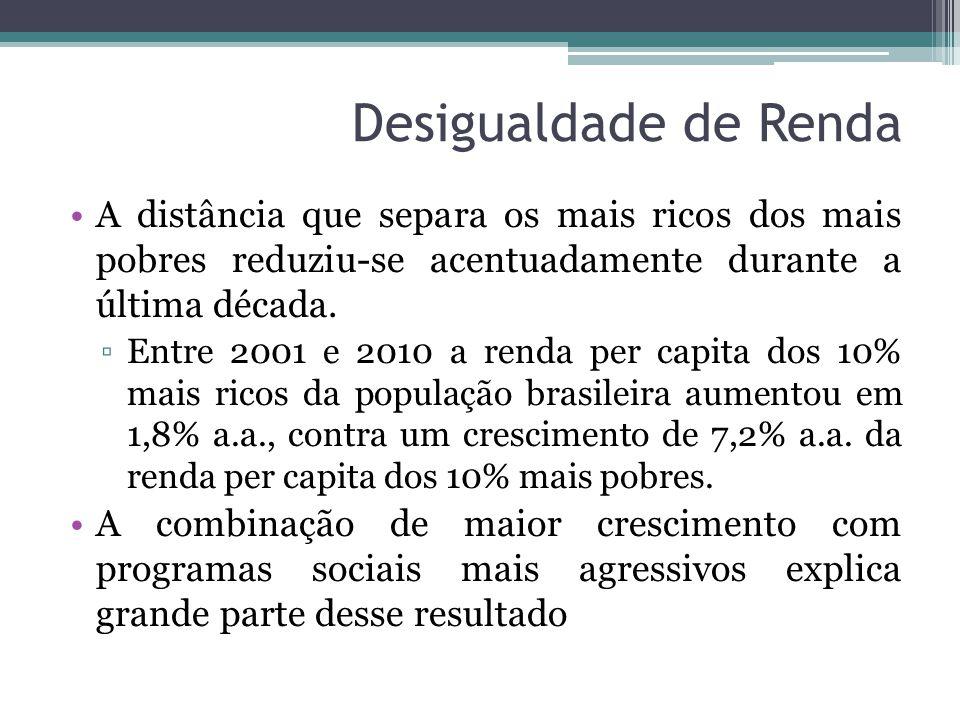 Desigualdade de Renda A distância que separa os mais ricos dos mais pobres reduziu-se acentuadamente durante a última década. ▫Entre 2001 e 2010 a ren