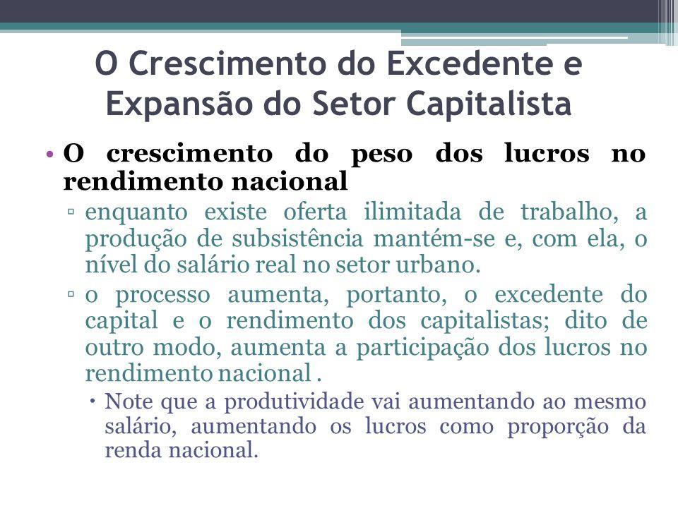 O crescimento do peso dos lucros no rendimento nacional ▫enquanto existe oferta ilimitada de trabalho, a produção de subsistência mantém-se e, com ela, o nível do salário real no setor urbano.