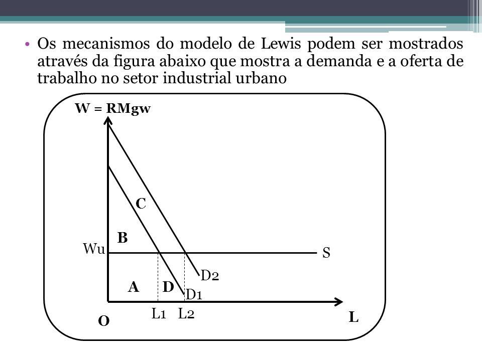 Os mecanismos do modelo de Lewis podem ser mostrados através da figura abaixo que mostra a demanda e a oferta de trabalho no setor industrial urbano W = RMgw L Wu S D1 D2 L1 L2 O AD B C