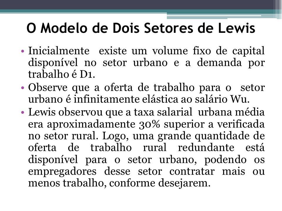 Inicialmente existe um volume fixo de capital disponível no setor urbano e a demanda por trabalho é D1.