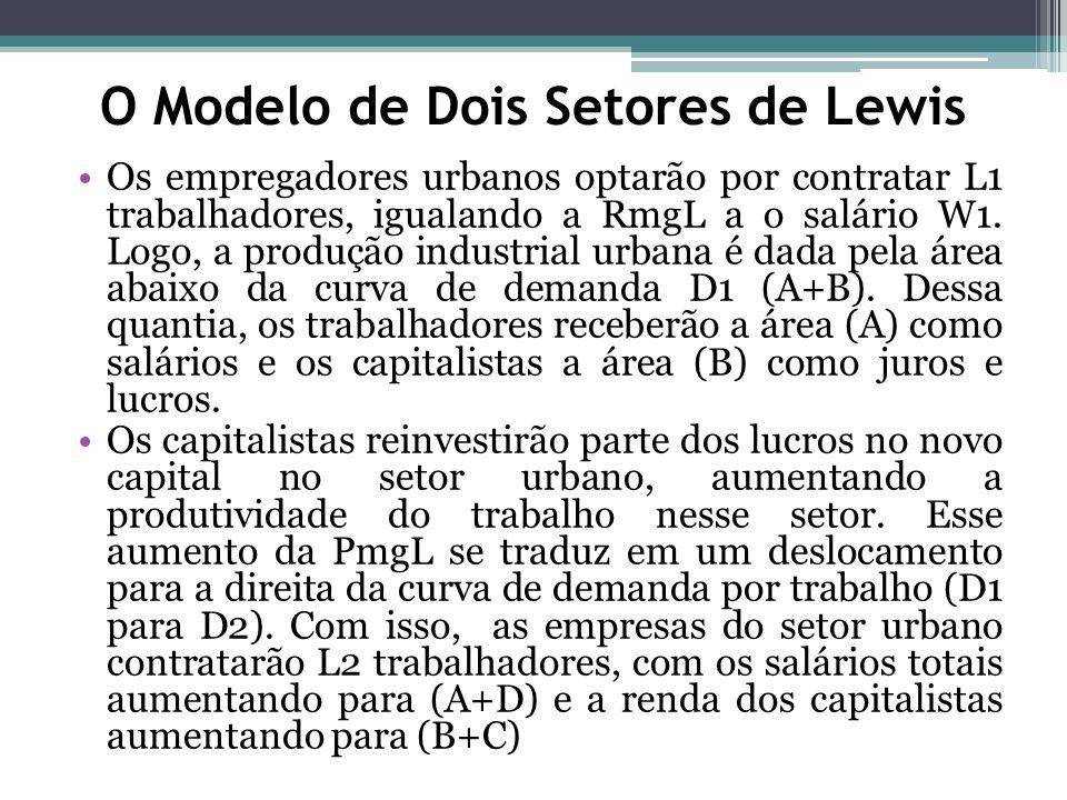 Os empregadores urbanos optarão por contratar L1 trabalhadores, igualando a RmgL a o salário W1. Logo, a produção industrial urbana é dada pela área a