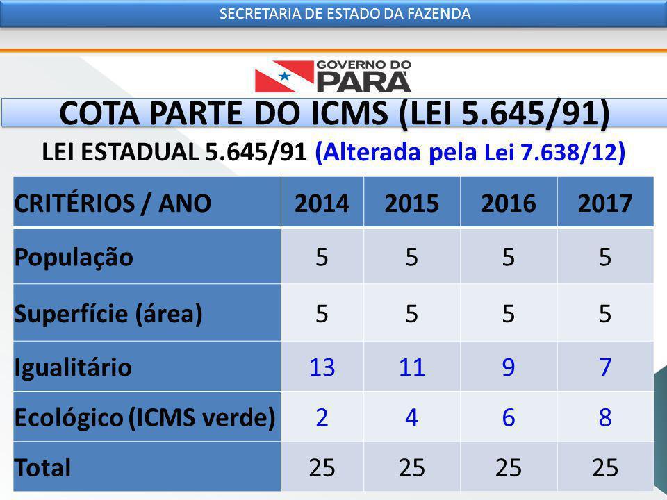 COTA PARTE DO ICMS (LEI 5.645/91) LEI ESTADUAL 5.645/91 (Alterada pela Lei 7.638/12 ) SECRETARIA DE ESTADO DA FAZENDA CRITÉRIOS / ANO2014201520162017 População5555 Superfície (área)5555 Igualitário131197 Ecológico (ICMS verde)2468 Total25
