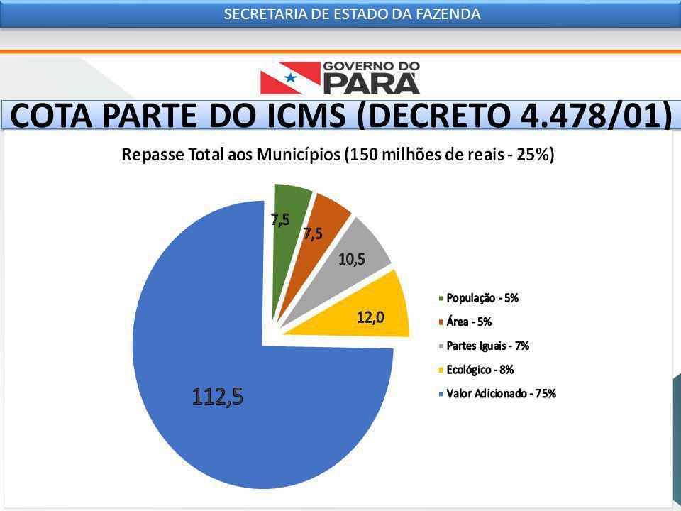 COTA PARTE DO ICMS (DECRETO 4.478/01) SECRETARIA DE ESTADO DA FAZENDA