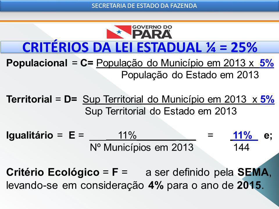 CRITÉRIOS DA LEI ESTADUAL ¼ = 25% SECRETARIA DE ESTADO DA FAZENDA Populacional = C= População do Município em 2013 x 5% População do Estado em 2013 Territorial = D= Sup Territorial do Município em 2013 x 5% Sup Territorial do Estado em 2013 Igualitário = E = ___ 11%_______ ___ = 11% e; Nº Municípios em 2013 144 Critério Ecológico = F = a ser definido pela SEMA, levando-se em consideração 4% para o ano de 2015.