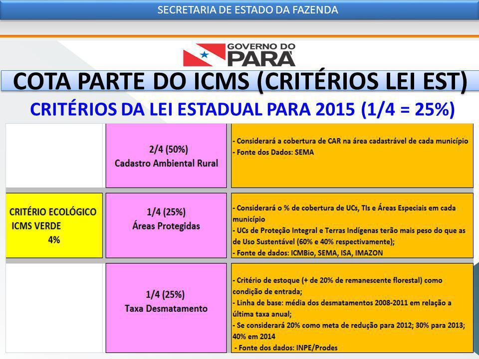 COTA PARTE DO ICMS (CRITÉRIOS LEI EST) SECRETARIA DE ESTADO DA FAZENDA CRITÉRIOS DA LEI ESTADUAL PARA 2015 (1/4 = 25%)